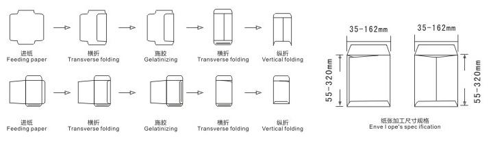 ZF-128 Pocket Envelope và Red Pocket Làm Process Máy đồ