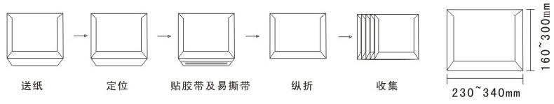 EMS-KD70B Envelope Làm Máy Quy trình đồ
