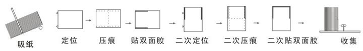ZJ-9 Bưu thiếp Making Machine trình đồ