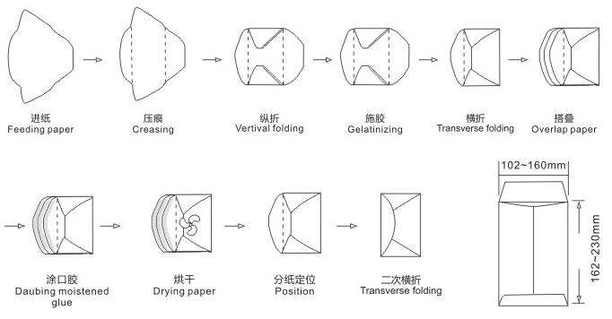 PZH-266 Envelope Làm máy với Pre phủ trình Keo Sơ đồ